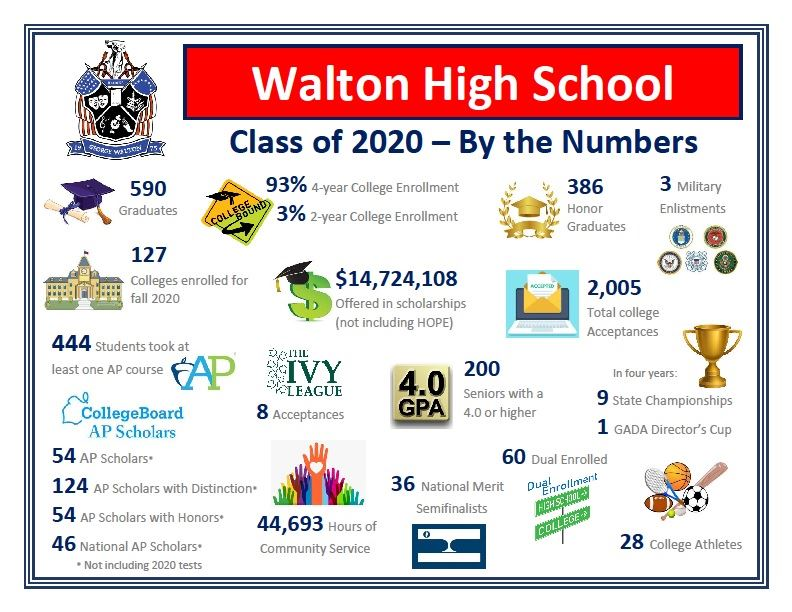 Class of 2020 Accomplishments